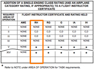 abbreviated CFI Rotorcraft-Helicopter addon table