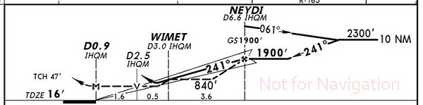 Profile view (Jeppesen format) for the ILS or LOC/DME Rwy 24 approach at KHQM.
