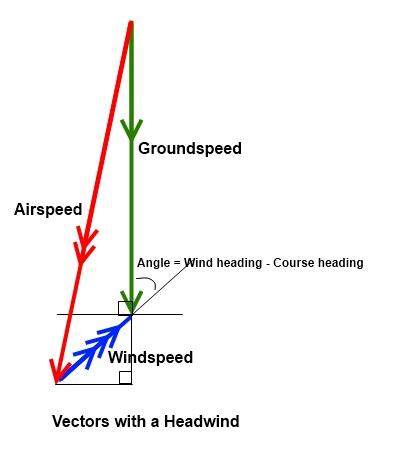 Headwind